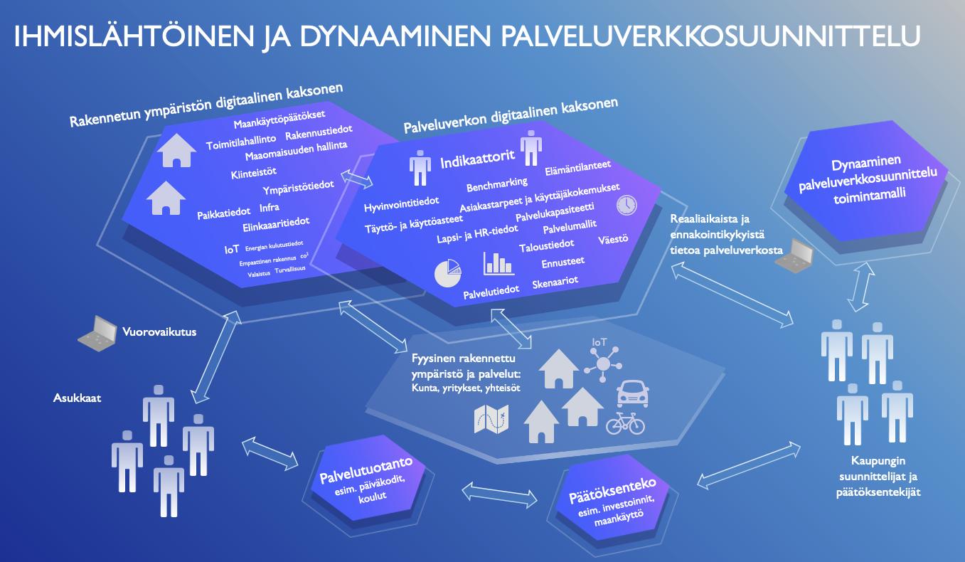 Ihmislähtöinen ja dynaaminen palveluverkkosuunnittelu